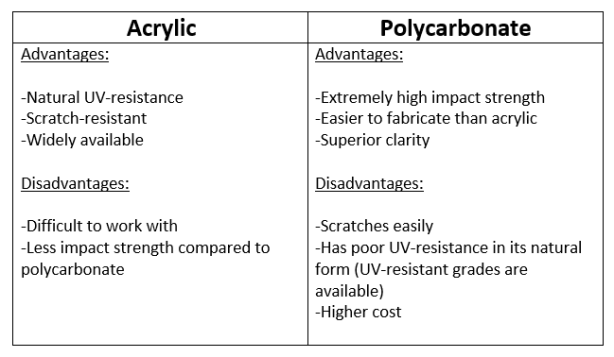 Acrylic vs. Polycarbonate